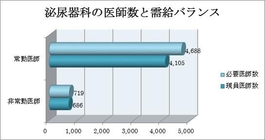 泌尿器科の医師数と需給のバランス