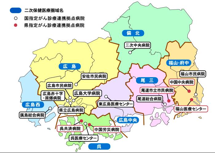2次保健医療圏域名<広島西><広島><備北><呉><広島中央><尾三><福山・府中>