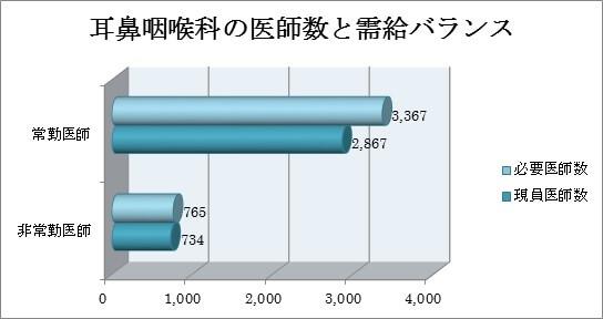 耳鼻咽喉科の医師数と需給バランス