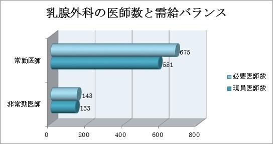 乳腺外科の医師数と需給のバランス